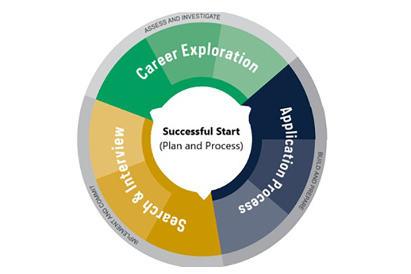 Successful Start Wheel Grad Career 600x400